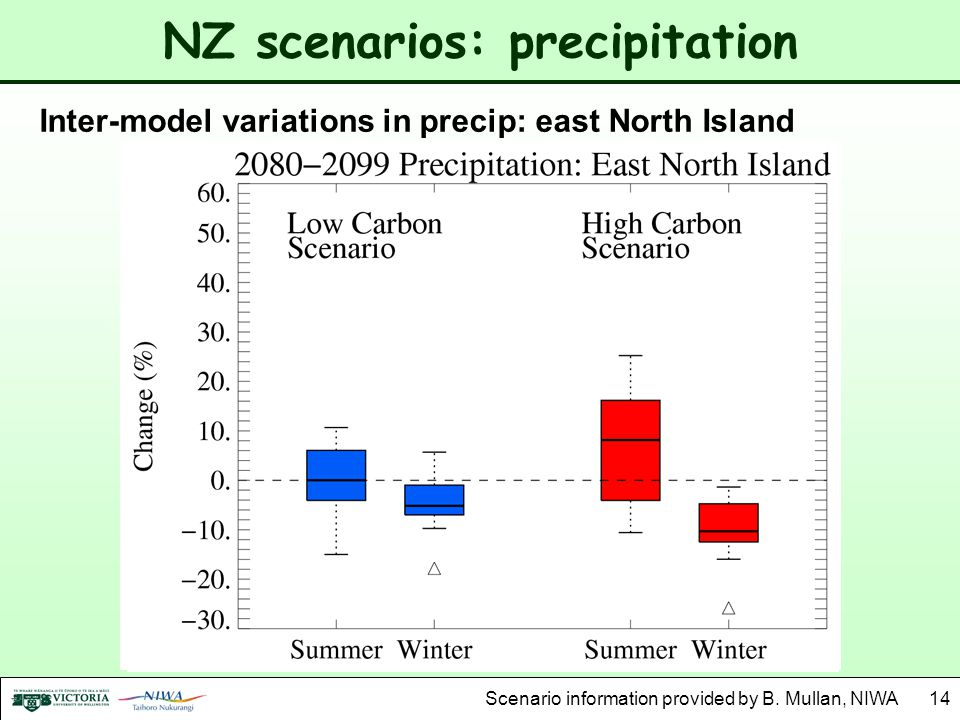 NZ scenarios: precipitation