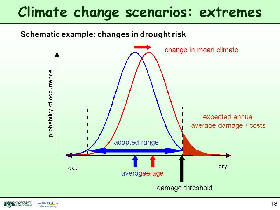 Climate change scenarios: extremes