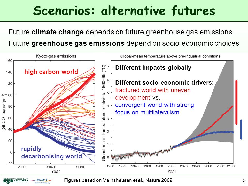 Scenarios: alternative futures