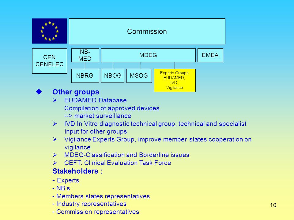 Commission Other groups Stakeholders : Experts EUDAMED Database