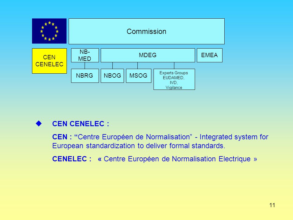 CENELEC : « Centre Européen de Normalisation Electrique »