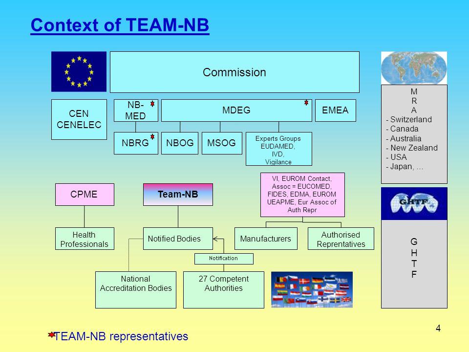 Context of TEAM-NB Commission TEAM-NB representatives CEN CENELEC