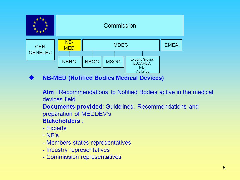 NB-MED (Notified Bodies Medical Devices)
