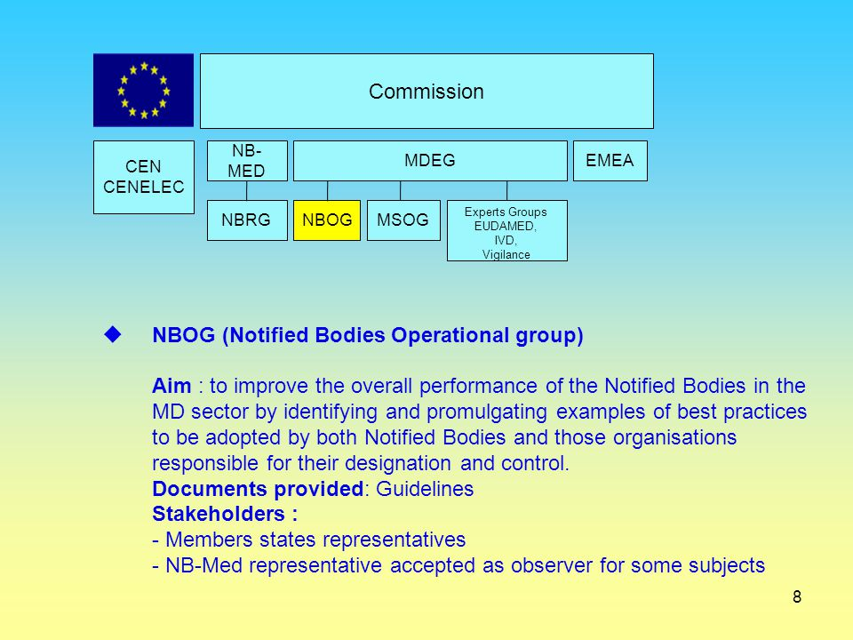 NBOG (Notified Bodies Operational group)