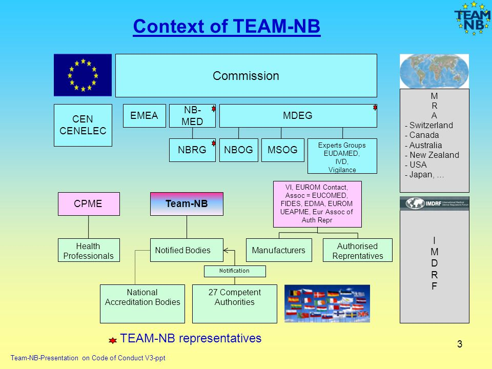 Context of TEAM-NB Commission TEAM-NB representatives CEN CENELEC EMEA