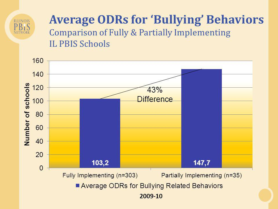 Average ODRs for 'Bullying' Behaviors Comparison of Fully & Partially Implementing IL PBIS Schools