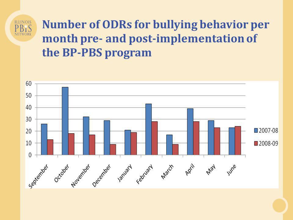 Number of ODRs for bullying behavior per month pre- and post-implementation of the BP-PBS program