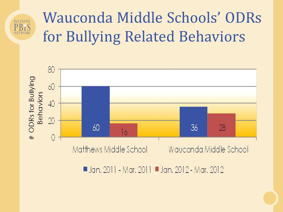 Wauconda Middle Schools' ODRs for Bullying Related Behaviors