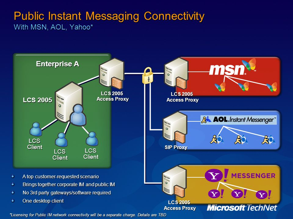 Public Instant Messaging Connectivity With MSN, AOL, Yahoo*
