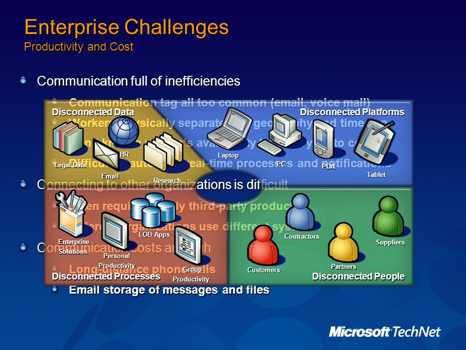 Enterprise Challenges Productivity and Cost