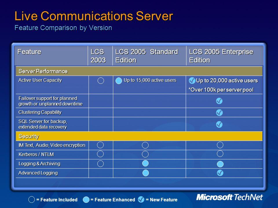 Live Communications Server Feature Comparison by Version