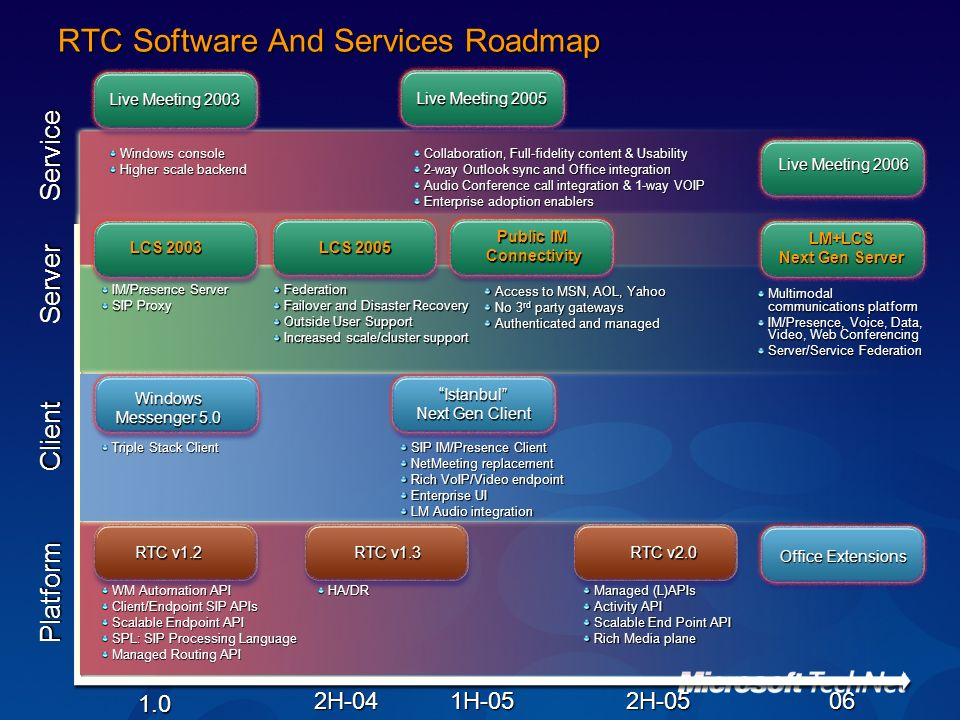 RTC Software And Services Roadmap