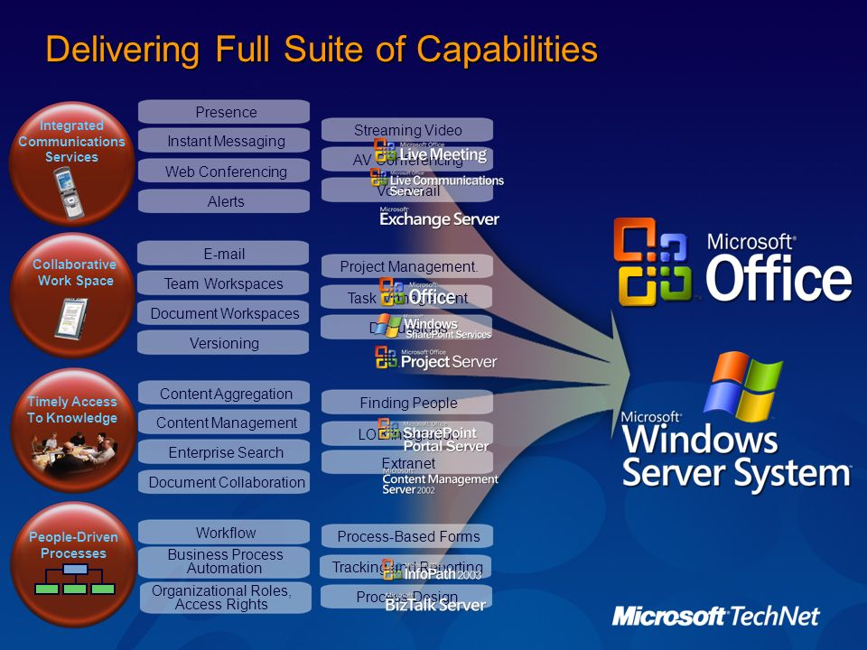Delivering Full Suite of Capabilities
