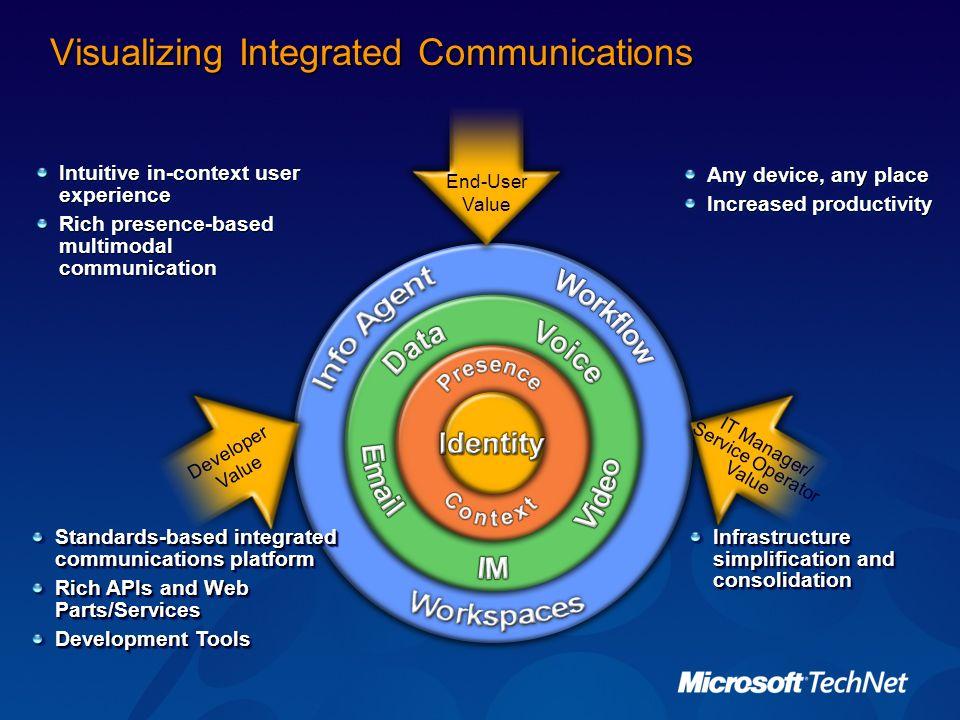 Visualizing Integrated Communications