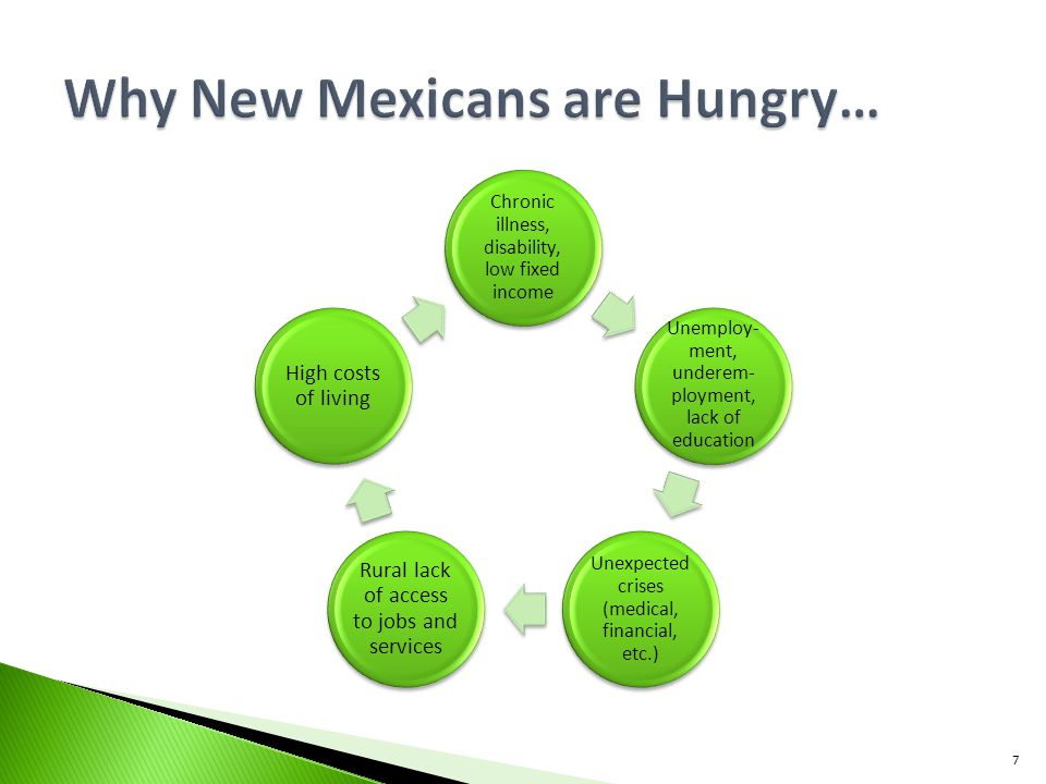 Why New Mexicans are Hungry…