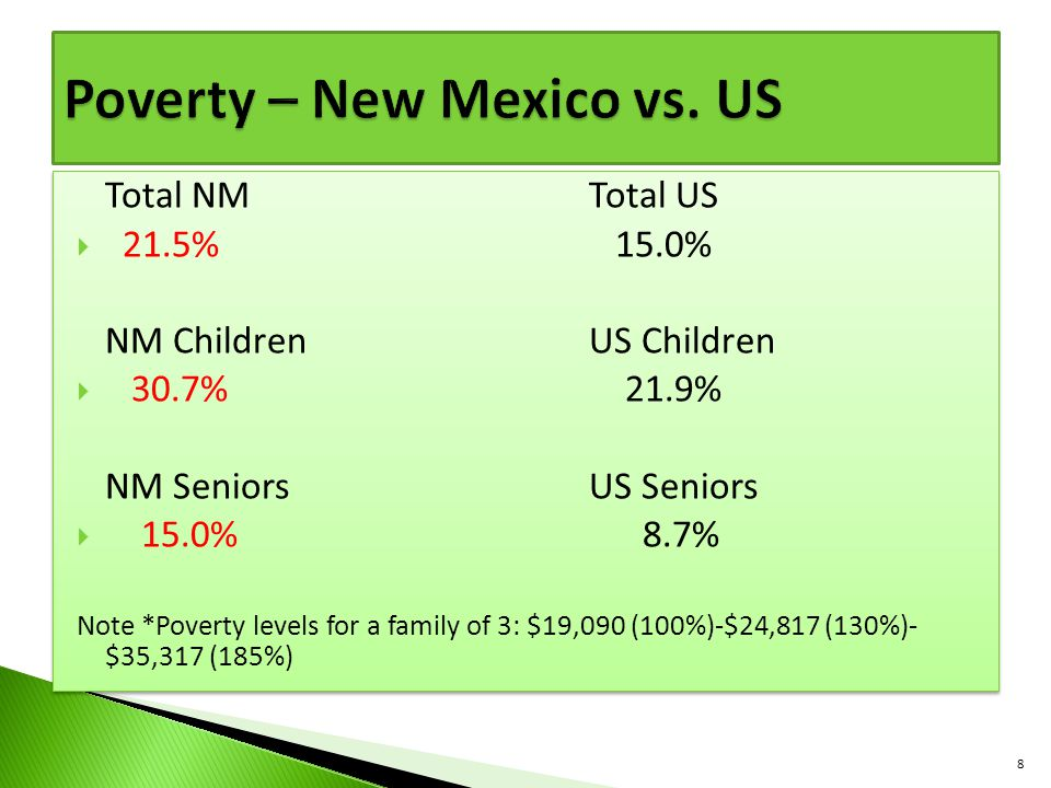 Poverty – New Mexico vs. US