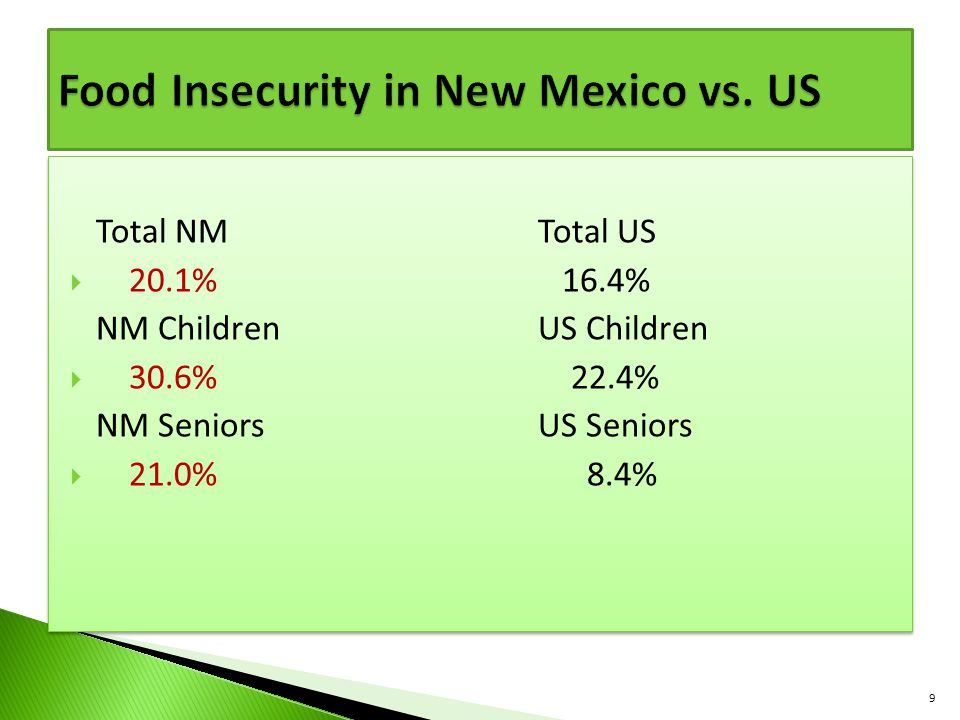 Food Insecurity in New Mexico vs. US
