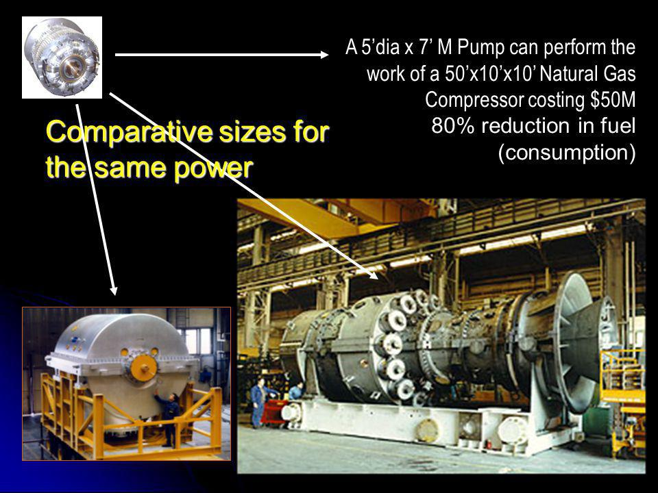 Comparative sizes for the same power
