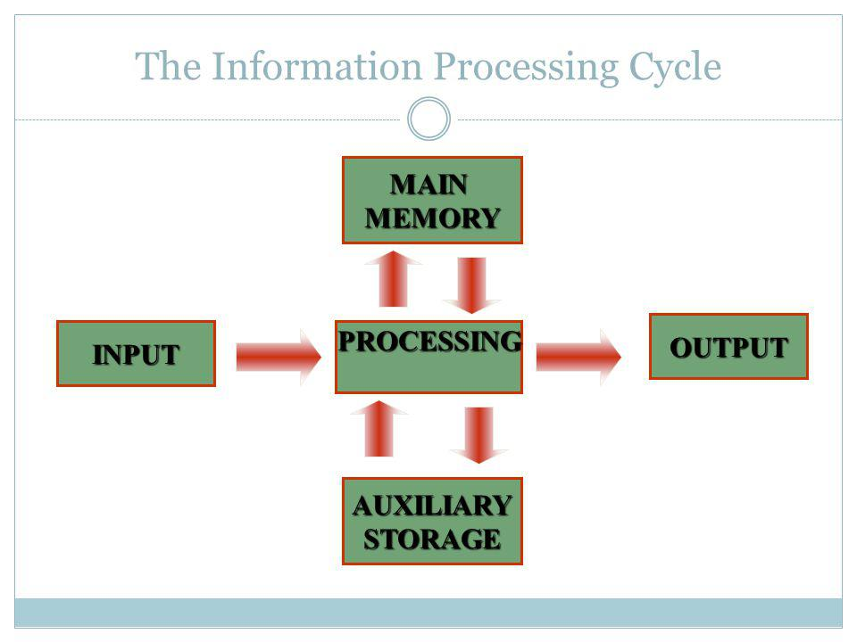 The Information Processing Cycle