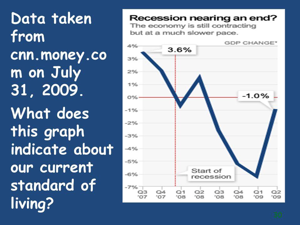 Data taken from cnn.money.com on July 31, 2009.