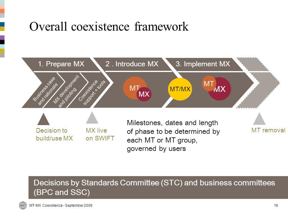 Overall coexistence framework