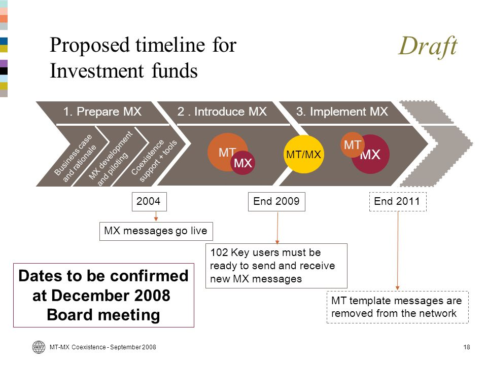 Proposed timeline for Investment funds
