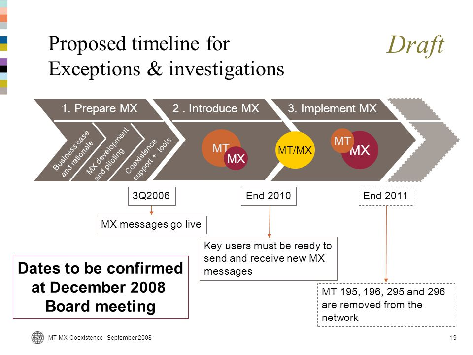 Proposed timeline for Exceptions & investigations
