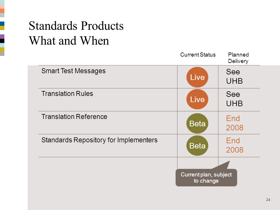 Standards Products What and When
