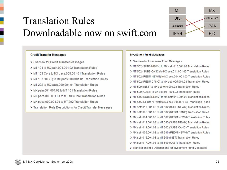 Translation Rules Downloadable now on swift.com