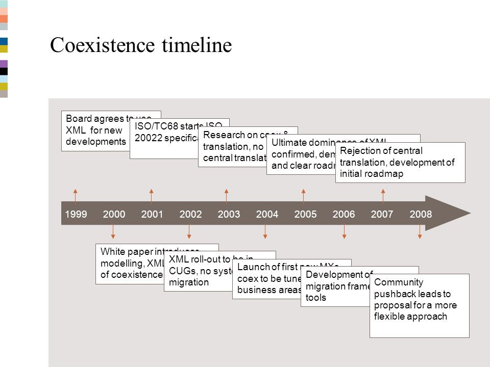 Coexistence timeline Board agrees to use XML for new developments
