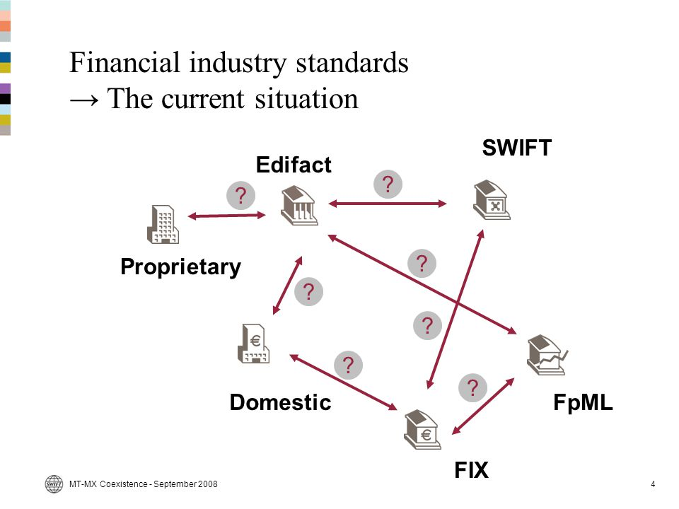 Financial industry standards → The current situation