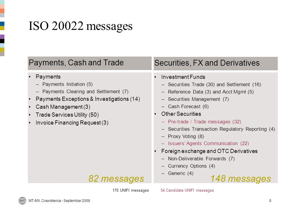 ISO 20022 messages 82 messages 148 messages Payments, Cash and Trade