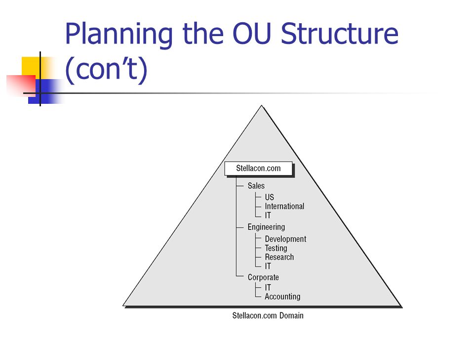 Planning the OU Structure (con't)