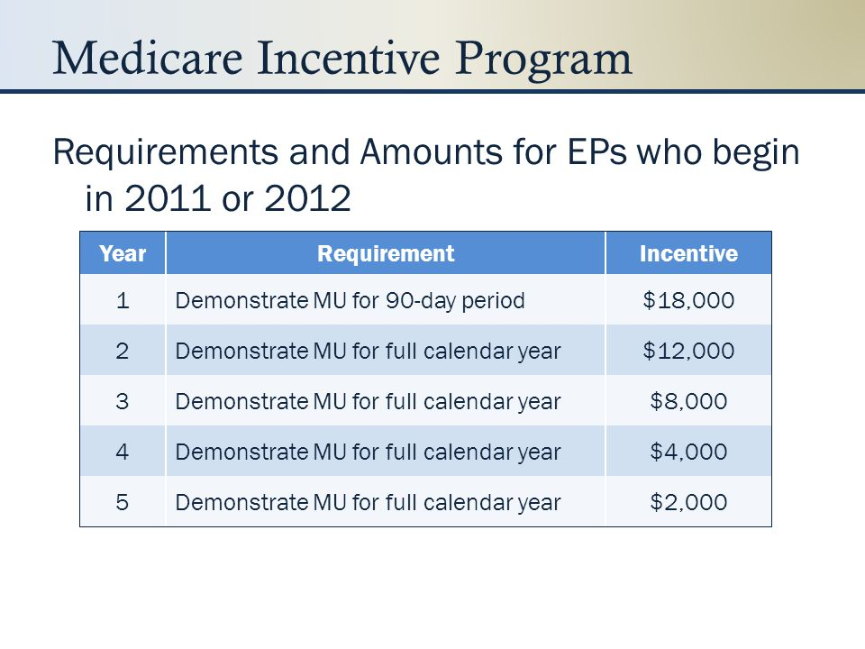 Medicare Incentive Program
