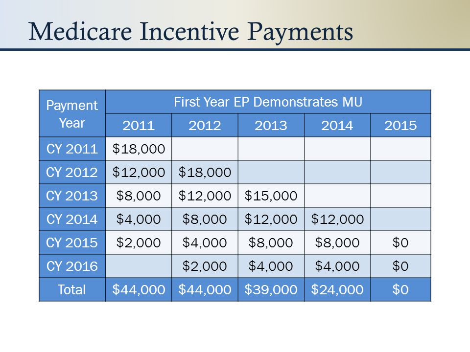 Medicare Incentive Payments