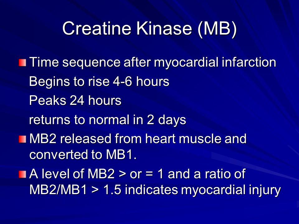 Creatine Kinase (MB) Time sequence after myocardial infarction