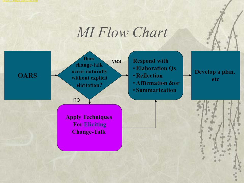 MI Flow Chart OARS Respond with yes Elaboration Qs Develop a plan,