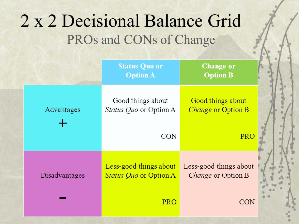 - 2 x 2 Decisional Balance Grid + PROs and CONs of Change