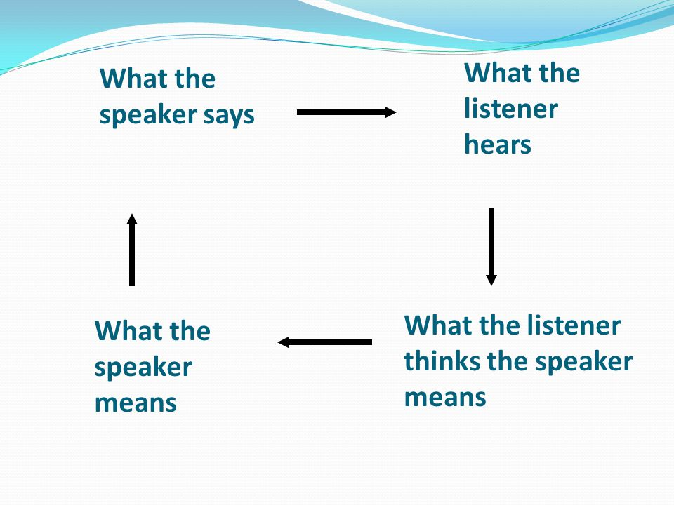 What the listener hears