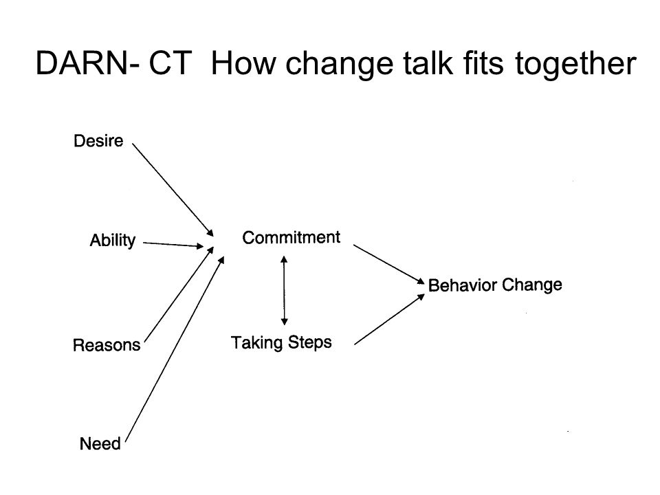 DARN- CT How change talk fits together