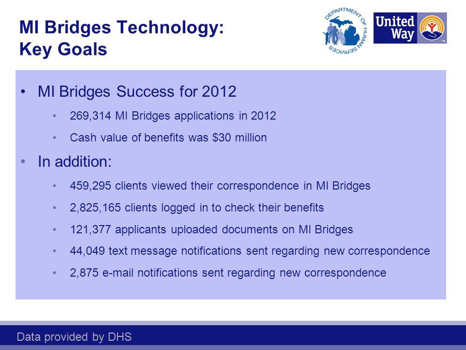 MI Bridges Technology: Key Goals