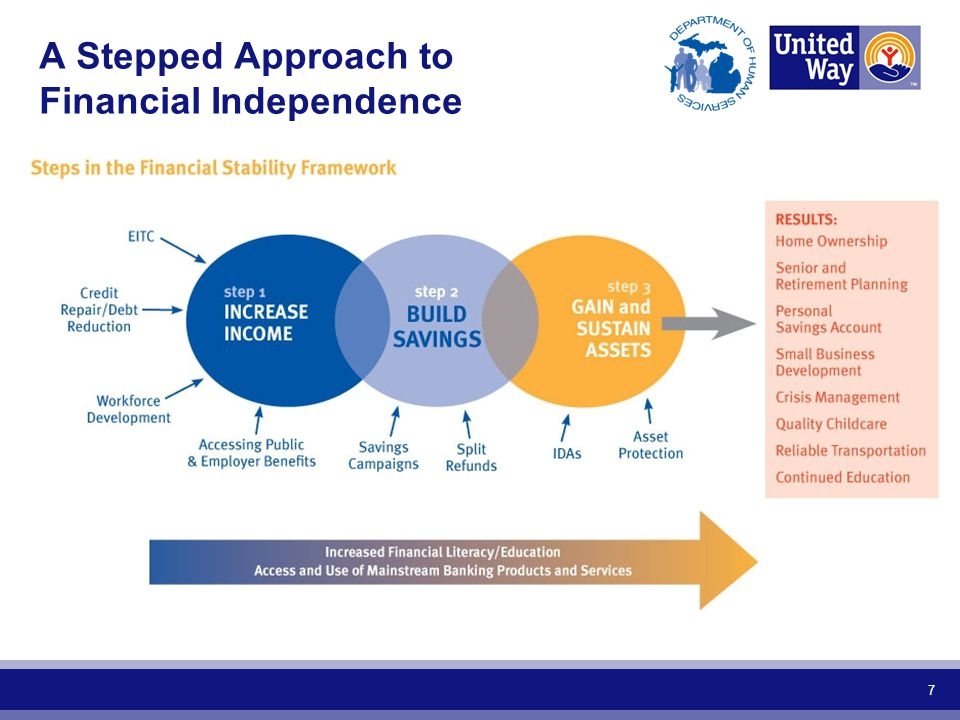 A Stepped Approach to Financial Independence