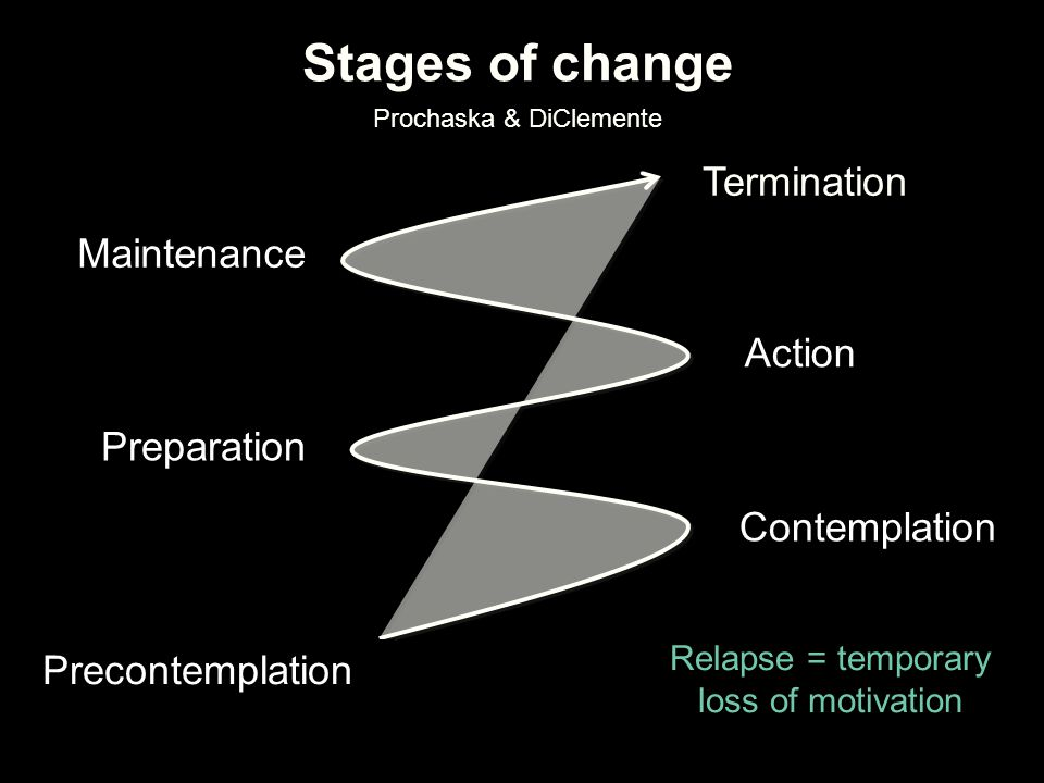 Stages of change Prochaska & DiClemente