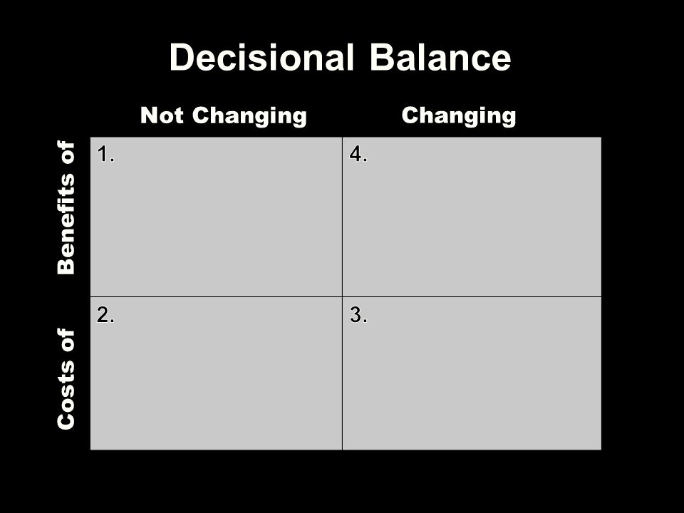 Decisional Balance Not Changing Changing Benefits of 1. 4. 2. 3.