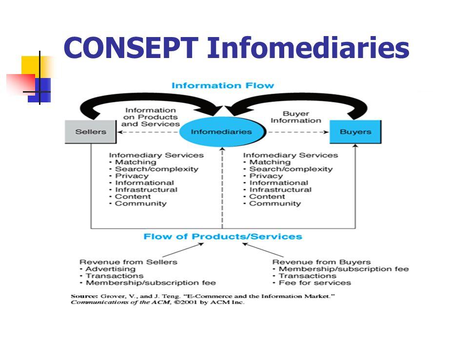 CONSEPT Infomediaries