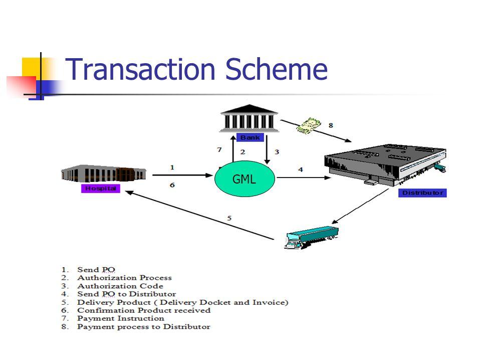 Transaction Scheme GML GML