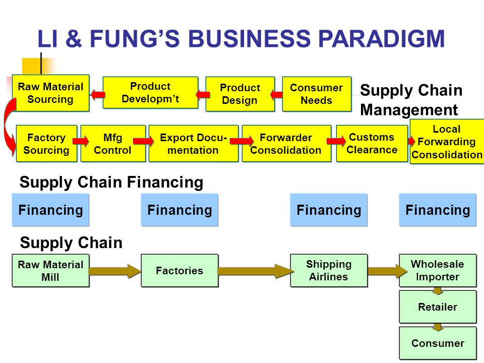 LI & FUNG'S BUSINESS PARADIGM
