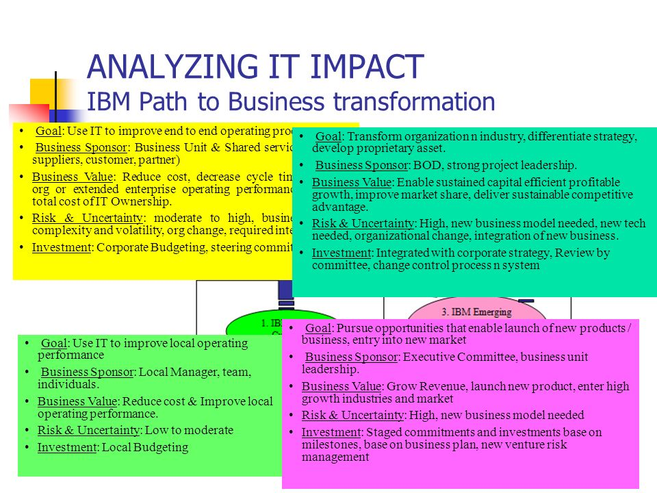 ANALYZING IT IMPACT IBM Path to Business transformation