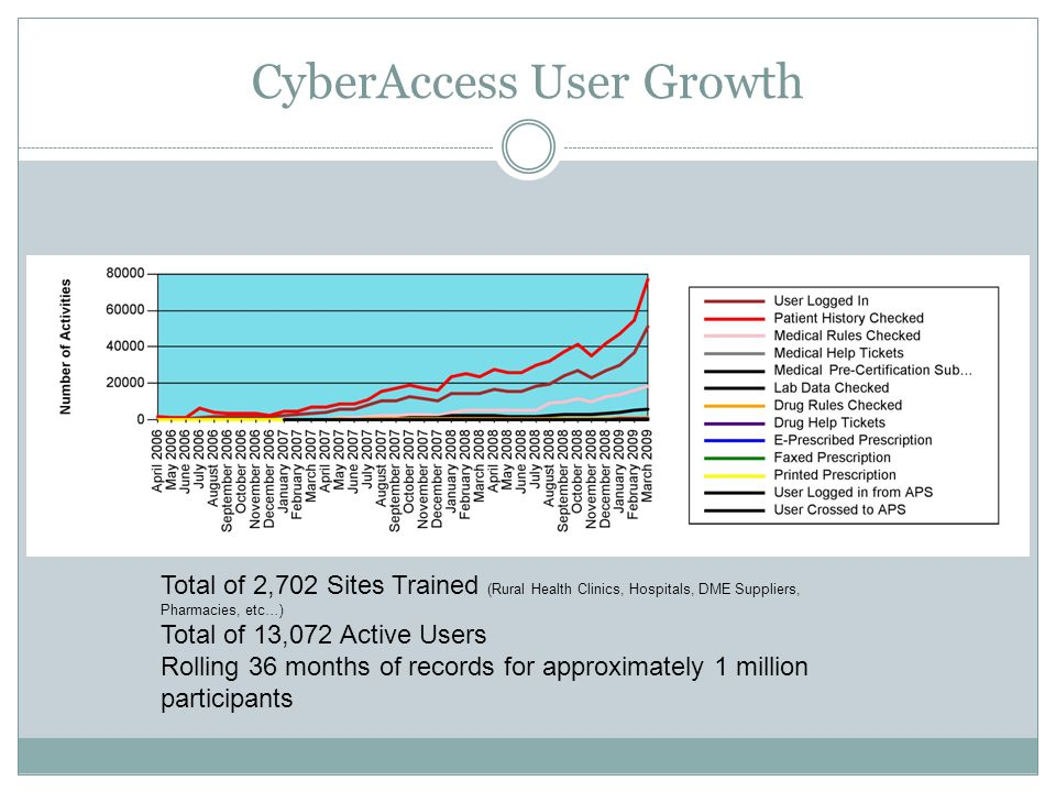 CyberAccess User Growth