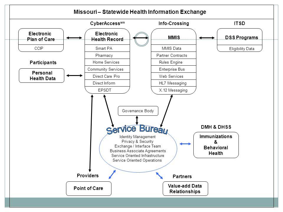 Service Bureau Missouri – Statewide Health Information Exchange